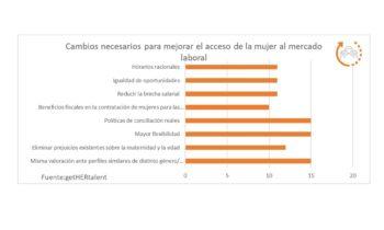 Qué busca el talento femenino en las empresas